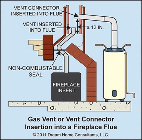 Vents for Gas Appliances General Requirements   Home