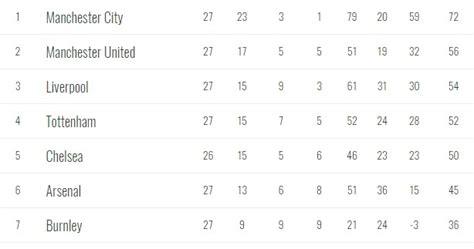epl table december 2016 jose claims premier league table is unfair