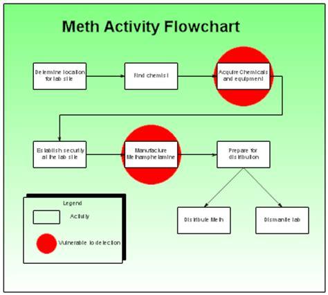 activity flowchart rfflow crime analysis charts