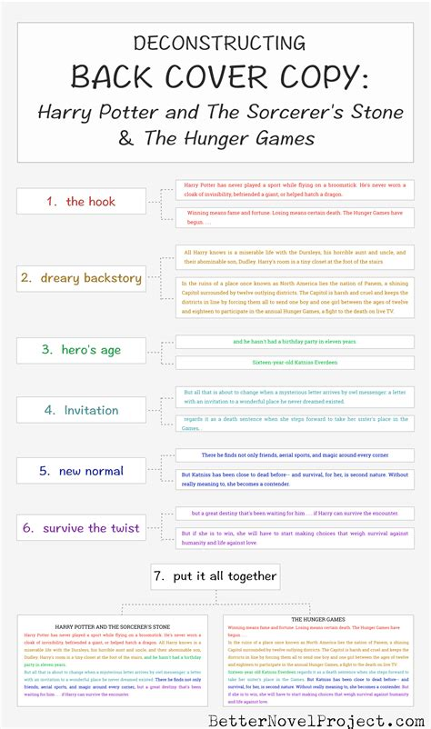 pattern for writing synopsis deconstructing back cover copy infographic spreadsheet