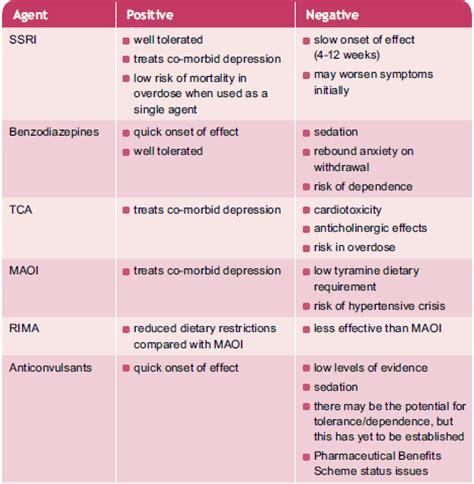 anxiety treatment anxiety treatment treatments of anxiety anxiety testing