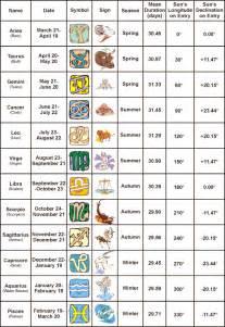You re lovely lovely lessons birthstones vs zodiac