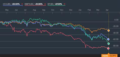 andamento azioni popolare di sondrio azioni banche cronologia di un crollo italia salva