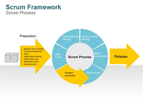scrum visio scrum process fully animated editable powerpoint slides
