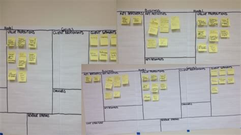 design application rce using the business model canvas and gamestorming for
