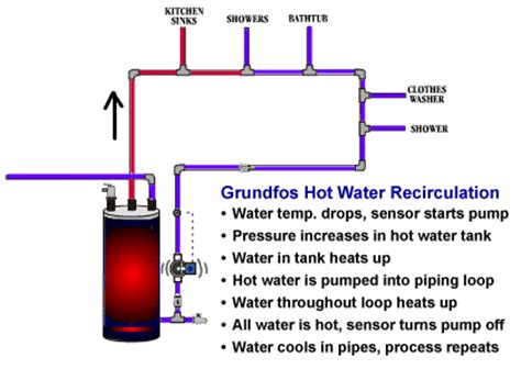 water heater circulating diagram water recirculating systems in alpharetta ga