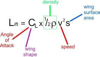 tech talk empat variabel  menentukan fungsi winglet