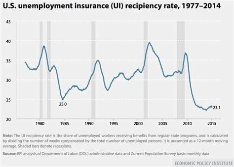 a to z list of state unemployment insurance offices and viable opposition the unemployment insurance recipiency rate