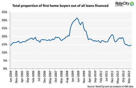 housing loans rates current mortgage rates comparison seodiving com