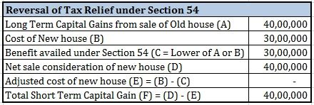section 54 of income tax act how to save tax on gains from sale of house personal