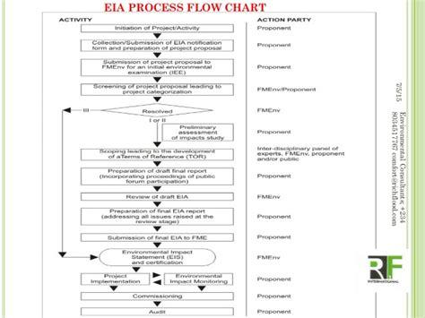 eia process flowchart presentation to richflood client on eia requirements