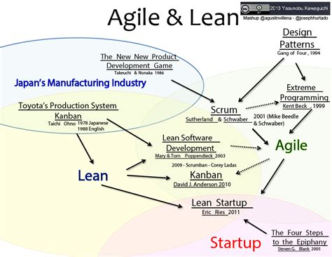 lean mobile app development apply lean startup methodologies to develop successful ios and android apps books pearl xii kanban application of lean software