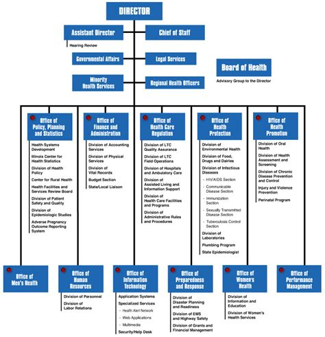 florida state government organizational chart 7 best images of government organization chart it
