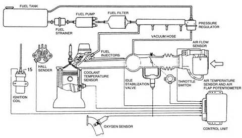 Fuel System Technician Description Repair Guides Digifant Ii Fuel Injection System