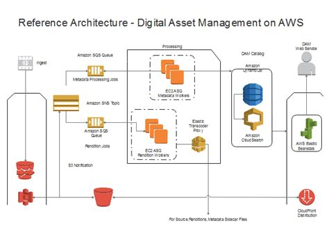 Visio Floor Plans Aws Architecture Diagram Software