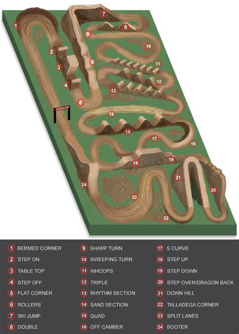 Dirt Bike Track Layout Bing images