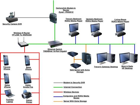 home network setup gallery