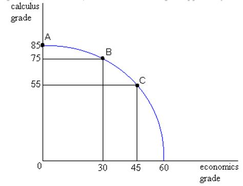 definition of production possibilities curve ppc chegg com
