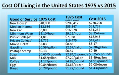 car price difference in different states comparing the cost of living between 1975 and 2015