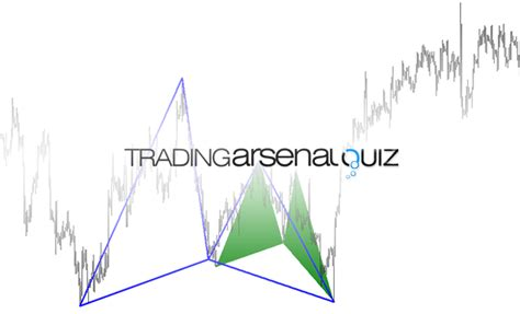 butterfly pattern forex trading harmonic butterfly pattern level 3 quiz