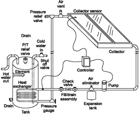 Heat Exchange Pumped Systems Solar Water Heaters