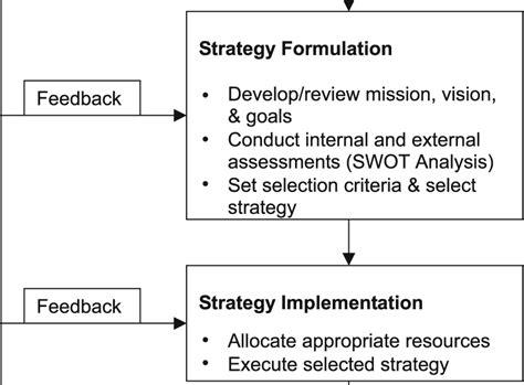 strategi layout manajemen operasi berbagi pengetahuan tentang manajemen proses manajemen