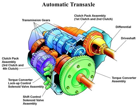 how does cars work 2007 toyota avalon transmission control services transmission system canpak auto inc