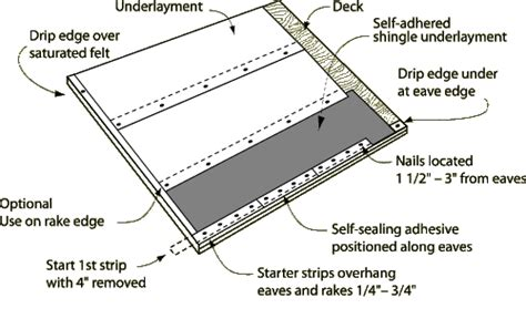 anatomy of a roof drip edge pro cut starter shingles atlas roofing