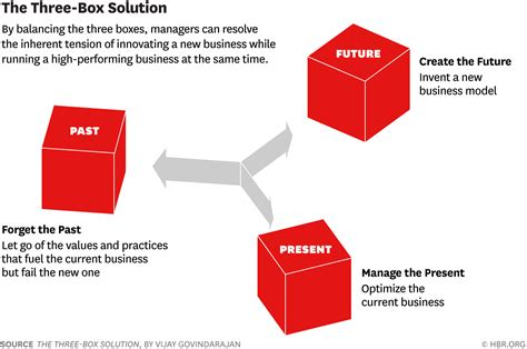 Pdf Three Box Solution Strategy Leading Innovation by Great Innovators Create The Future Manage The Present