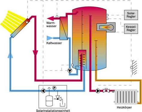 Solarthermie Sinnvoll by Solar Heizungsunterst 252 Tzung Sinnvoll Automobil Bau