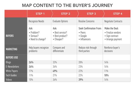 Buyer Journey 4 Models Buyer Journey Template