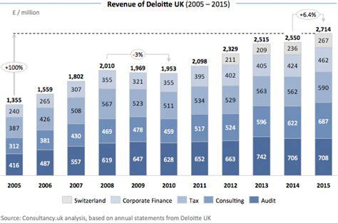 Advisory Salary At Deloitte Mba by Deloitte Uk Doubles In Past Decade Advisory Key Driver
