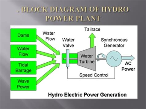 schematic layout of hydroelectric power plant schematic diagram hydroelectric power plant ppt circuit