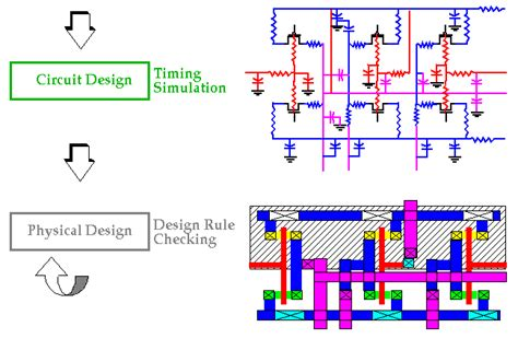 vlsi design application principles of vlsi design