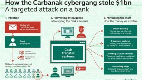 orari banche bcc ladri informatici rubano un miliardo da banche di tutto il