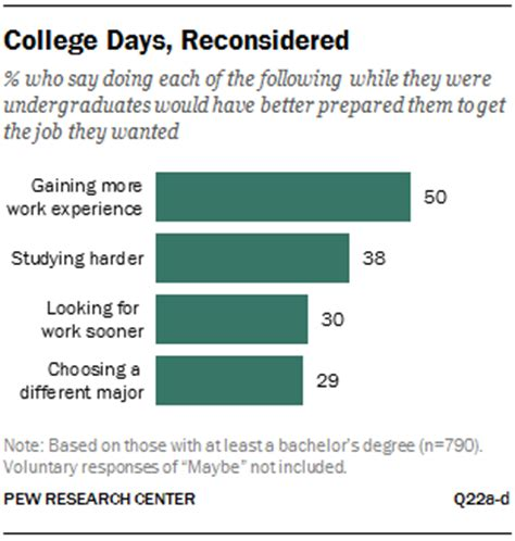 How Much More Do Marketing Majors Make With An Mba by Graphs Pew Study Highlights Widening Gap Between College