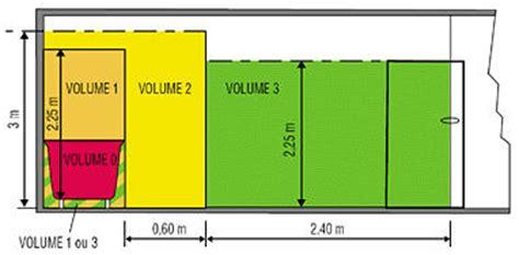 Baignoire Volume by Les Trois Volumes De La Salle De Bains Le Du Plombier