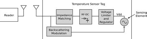 block diagram of temperature sensor radio frequency integrated circuits research 187 an