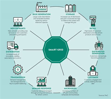 Household Products by Smart Grid Is Set To Get A Lot Smarter Raconteur Net