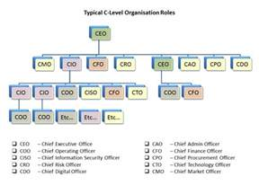 broadgate consultants 187 hierarchy
