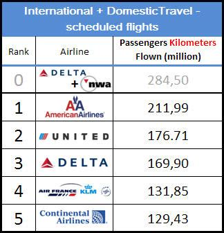 delta airlines airline world