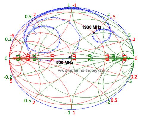 series inductor smith chart the smith chart dual band impedance matching