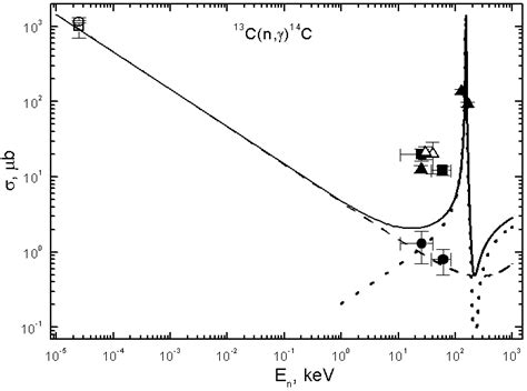 capture cross section cross sections for the astrophysical neutron radiative