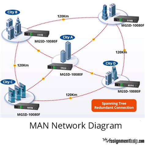 computer networking communication system assignment