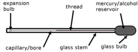 Labelled Diagram Of Laboratory Thermometer