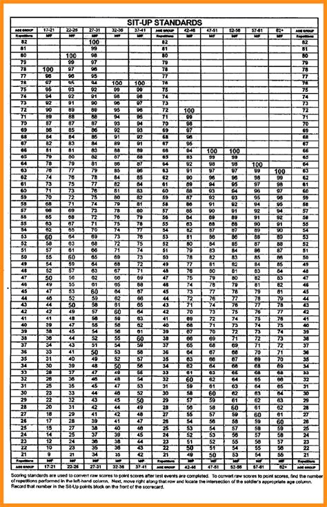 Army Apft Score Chart | apft chart army apft chart apft army chart figure b 5