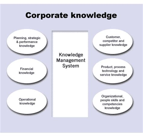design knowledge management system knowledge management process can increase productivity and