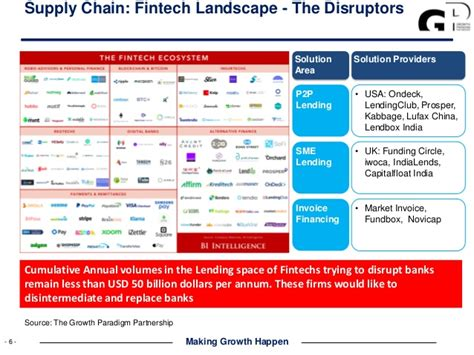 insurance value chain diagram the fintech paradox accessing the usd 480 billion of