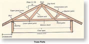 Truss Builder by Shed Roof Beam Span Iswandy