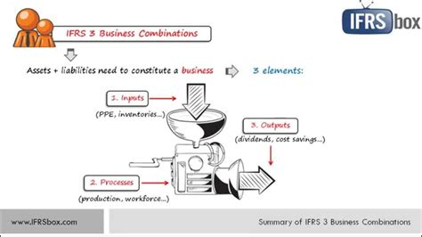 A Cpa And Mba Is Powerful Combination by Ifrs 3 Business Combinations Summary